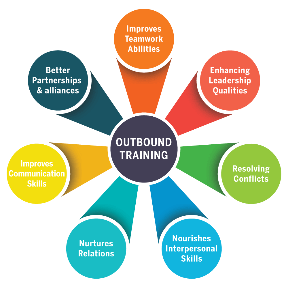 Outbound-Training-Infographics